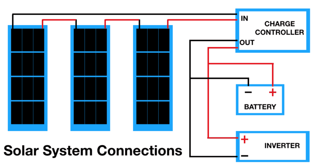 RV Solar System Connections